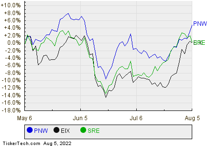 PNW,EIX,SRE Relative Performance Chart
