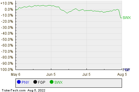PNY,FGP,SWX Relative Performance Chart