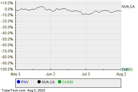 PNY,NVA.CA,CHNG Relative Performance Chart