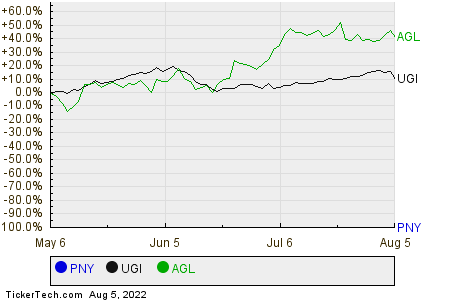 PNY,UGI,AGL Relative Performance Chart