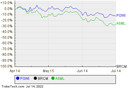 POWI,BRCM,ASML Relative Performance Chart