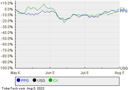 PPG,USG,CX Relative Performance Chart