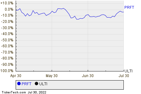 PRFT,ULTI Relative Performance Chart