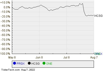 PRGX,HCSG,ONE Relative Performance Chart