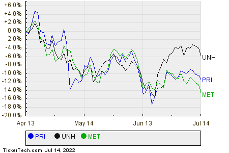 PRI,UNH,MET Relative Performance Chart