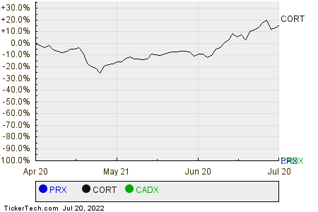 PRX,CORT,CADX Relative Performance Chart