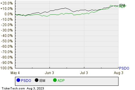 PSDO,IBM,ADP Relative Performance Chart