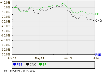 PSE,CNQ,BP Relative Performance Chart
