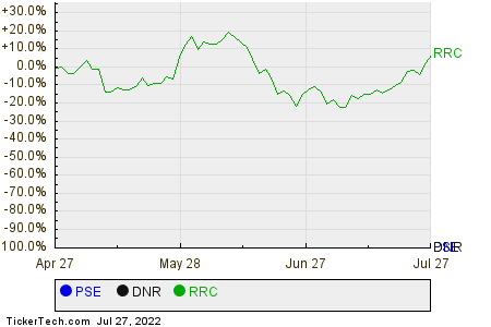 PSE,DNR,RRC Relative Performance Chart