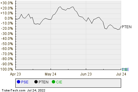PSE,PTEN,CIE Relative Performance Chart