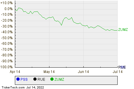 PSS,RUE,ZUMZ Relative Performance Chart