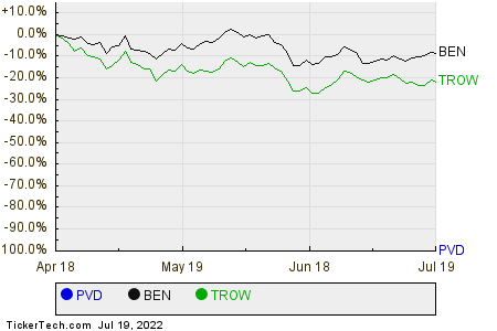 PVD,BEN,TROW Relative Performance Chart