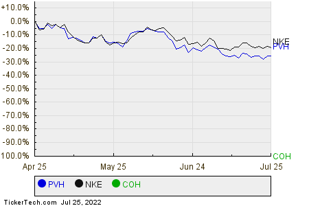PVH,NKE,COH Relative Performance Chart