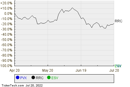 PVX,RRC,ESV Relative Performance Chart