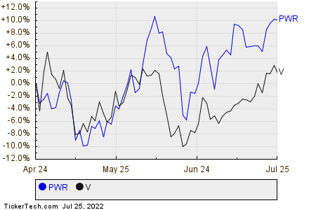 PWR,V Relative Performance Chart