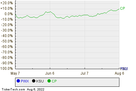 PWX,KSU,CP Relative Performance Chart