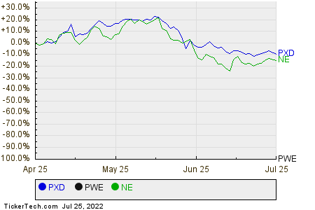 PXD,PWE,NE Relative Performance Chart