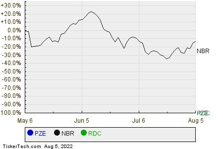 PZE,NBR,RDC Relative Performance Chart