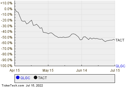 QLGC,TACT Relative Performance Chart