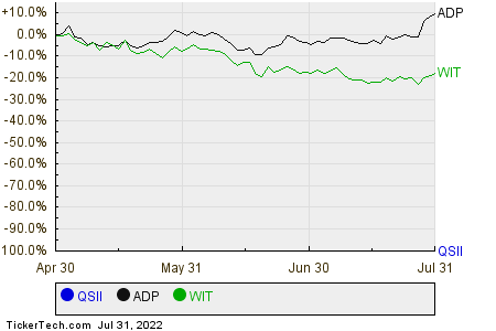 QSII,ADP,WIT Relative Performance Chart