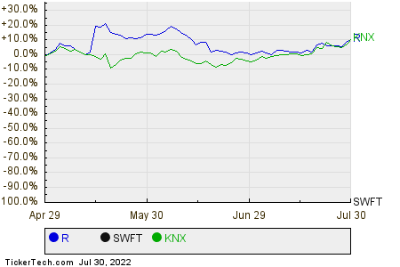 R,SWFT,KNX Relative Performance Chart