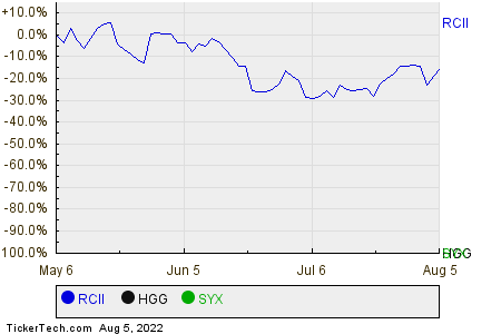 RCII,HGG,SYX Relative Performance Chart