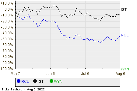 RCL,IGT,WYN Relative Performance Chart