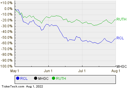 RCL,MHGC,RUTH Relative Performance Chart