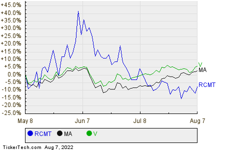 RCMT,MA,V Relative Performance Chart