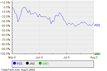 REE,JAG,GMO Relative Performance Chart