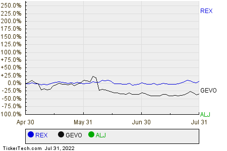 REX,GEVO,ALJ Relative Performance Chart