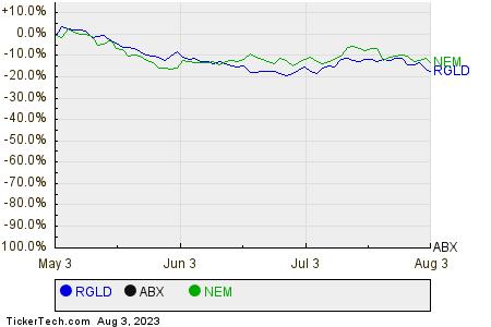 RGLD,ABX,NEM Relative Performance Chart