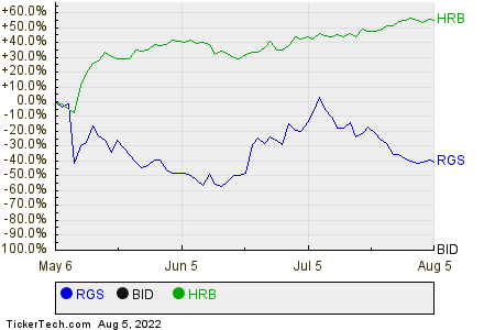 RGS,BID,HRB Relative Performance Chart