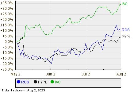 RGS,PYPL,IAC Relative Performance Chart