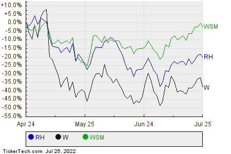RH,W,WSM Relative Performance Chart