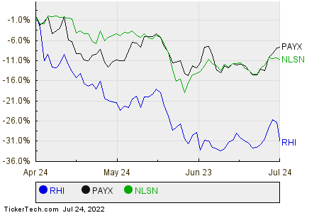 RHI,PAYX,NLSN Relative Performance Chart