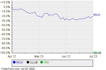 RICK,CLUB,TRK Relative Performance Chart