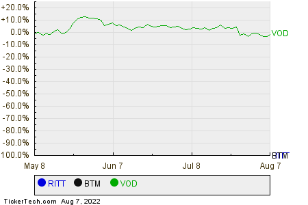 RITT,BTM,VOD Relative Performance Chart