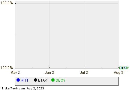 RITT,ETAK,GEOY Relative Performance Chart