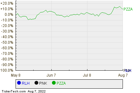 RLH,PNK,PZZA Relative Performance Chart