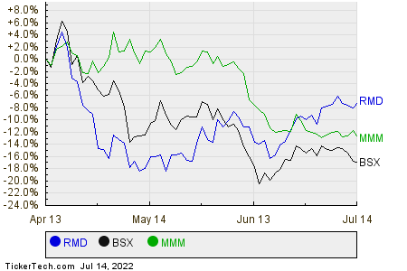 RMD,BSX,MMM Relative Performance Chart