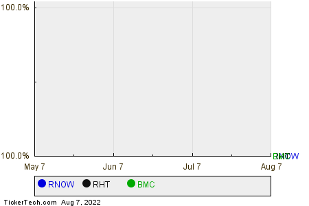 RNOW,RHT,BMC Relative Performance Chart