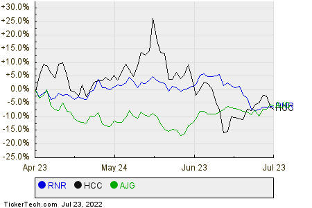 RNR,HCC,AJG Relative Performance Chart
