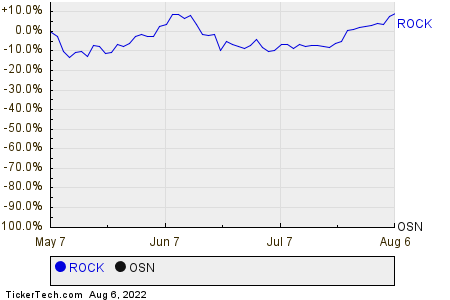 ROCK,OSN Relative Performance Chart