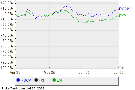 ROCK,TXI,EXP Relative Performance Chart