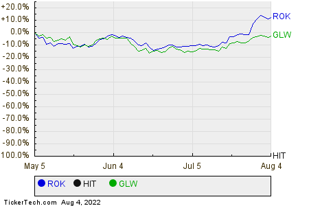 ROK,HIT,GLW Relative Performance Chart