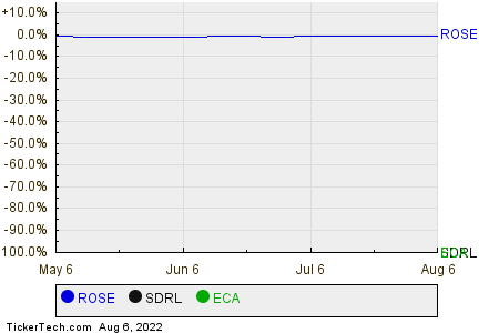 ROSE,SDRL,ECA Relative Performance Chart