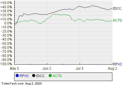 RPXC,IDCC,ACTG Relative Performance Chart