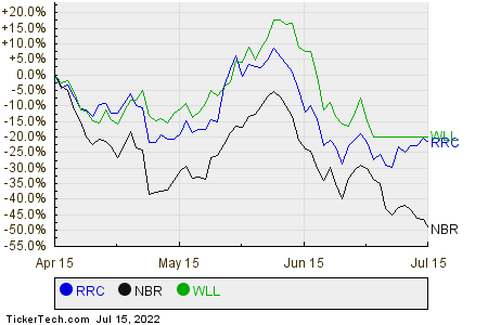 RRC,NBR,WLL Relative Performance Chart