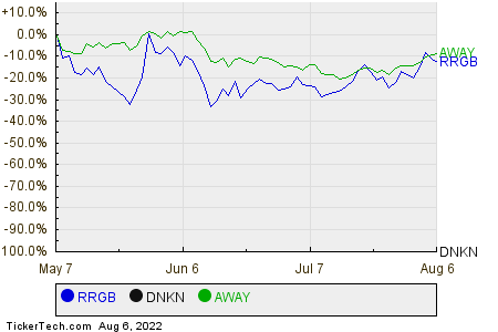 RRGB,DNKN,AWAY Relative Performance Chart